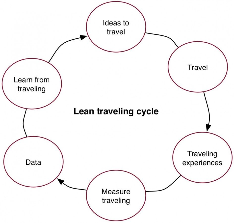 lean traveling - abroadship.org