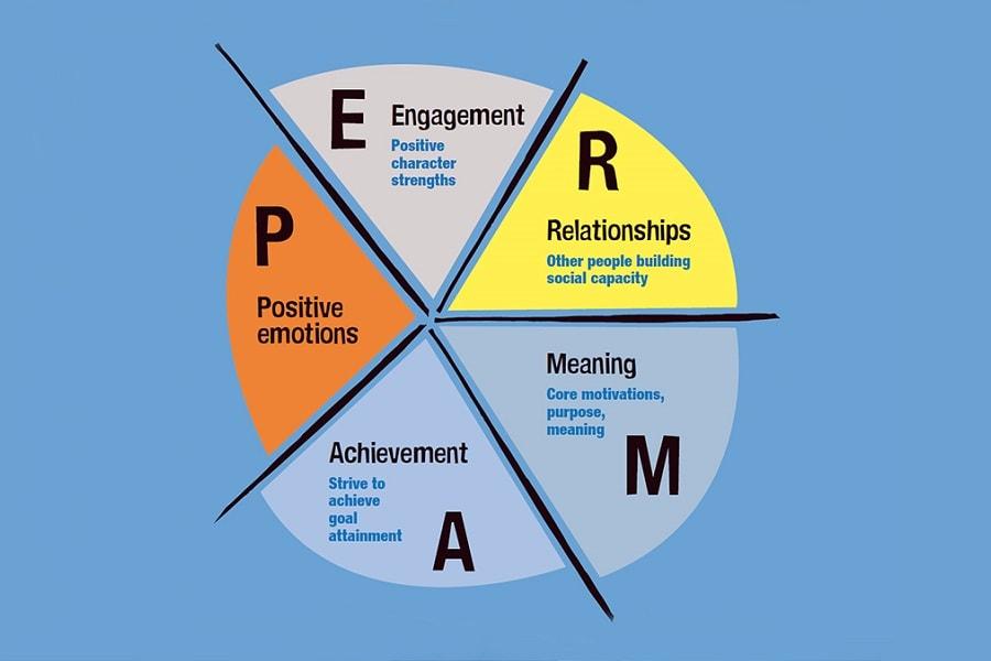 Positive psychology - abroadship.org